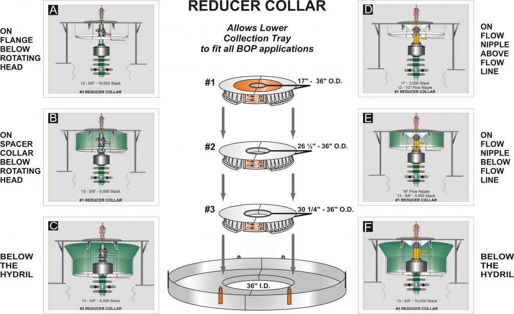 Figure 4: There are several installation options for the lower collection tray using the reducer collar. It seals the lower collection tray to all BOP applications.