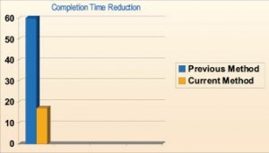 Figure 3: Time required per completion can be reduced from 60 hrs to an average of 17 hrs, reducing overall costs to make unfeasible wells feasible.