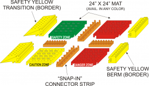 Figure 2: The safety, traction and containment mat is anti-slip and anti-fatigue. To enhance safety, it can also be color-coordinated for different zones, i.e., safe zone is green, danger zone is red and caution zone is yellow.