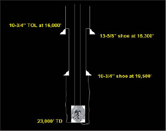 Figure 1: A wellbore schematic of the subject well, a very deep HPHT well that had experienced simultaneous loss and ballooning. It had already reached its planned TD. The objective was to trip out for logging or other well operations while maintaining static hole condition.