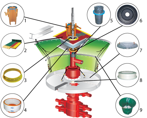 Figure 1: Zero spill technology integrated components are: 1) new-style mud bucket, 2) safety, traction and containment mat, 3) drilling fluid splash guard, 4) new-style tray composed of polymers, 5) junk basket, 6) window stripper, 7) lower collection tray, 8) reducer collar, and 9) adjustable containment enclosure.