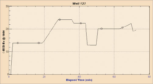 Figure 7: The modeled ECD at a depth of 1,508 ft in WBU 127.