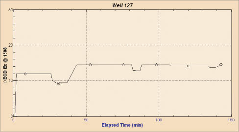 Figure 8: The modeled ECD at a depth of 1,508 ft in WBU 127 with adjusted mix and displacement rates.