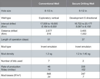 Use of the Secure Drilling system on a well in Mexico significantly reduced time and costs compared with previous wells. The system provides monitoring and control capabilities in enhancing MPD, which has helped operators to drill in many difficult areas worldwide, such as in carbonate reservoirs, deep drilling and deepwater drilling.