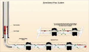 "The ZoneSelect system eliminates perforating and has been particularly effective in cement-less completions in the Marcellus Shale. ""We can open up the zones and fracture through them, and then we can close them off later, which is a big advantage,"" said Rob Fulks of Weatherford. The zones are isolated by a series of packers, which can be mechanical, inflatable or swellable."