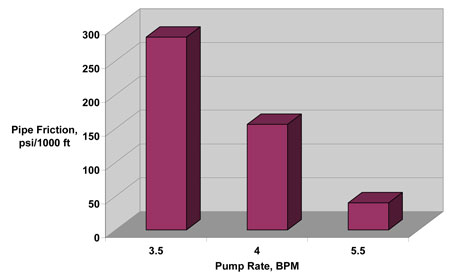 Figure 18: Comparison of the pipe friction vs. pipe size for a 20-lb crosslinked fluid at 25 bpm. 