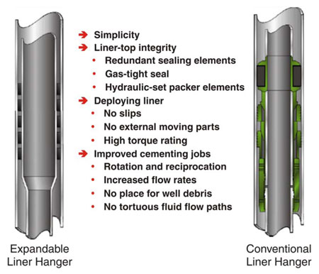 Figure 3: Key differences between the expandable liner hanger and the conventional liner hanger.