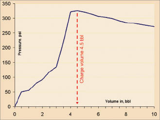 Figure 3: This pressure plot shows a straight line from 0 to 3.5 bbl pumped, then a steeper straight line from 3.5 to 4 bbl.