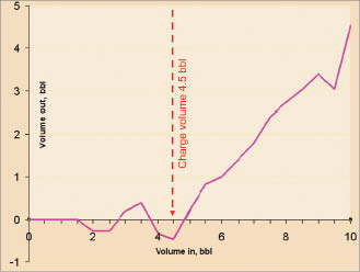 Figure 4: This volume plot shows that full returns started at 4.5 bbl pumped at a point where pressure peaked out at 320 psi. This is the charge volume of mud needed to pressure up the wellbore.