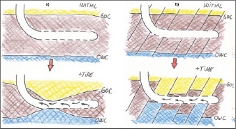 Figure 4 (below): Comparing completions with and without ICDs, the ICD technology will attenuate and/or eliminate the heel-toe effect in a homogeneous reservoir, which can be either consolidated or non-consolidated, and will stimulate the entire well section to contribute to production.