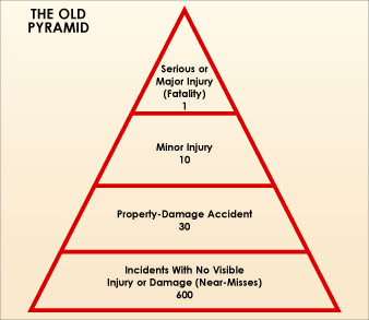 Turning the old safety pyramid (above) into the new safety pyramid (below) reflects that at-risk behaviors account for most of the volume and weight of safety incidents. Using this kind of model, the industry can concentrate its efforts on the at-risk exposure by behavior, while also making sure that safety management systems are in place.