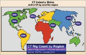 "Coiled tubing has been a key technology in the ""hotbeds of activity"" for North American unconventional gas production, including shale, tight-gas sand and coalbed methane wells. About half of the worldwide coiled-tubing rig count is in North America."