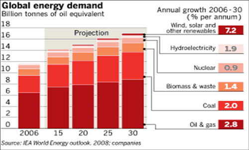 Considering trends in global energy demand, fundamentals for the oil and gas business remain positive.