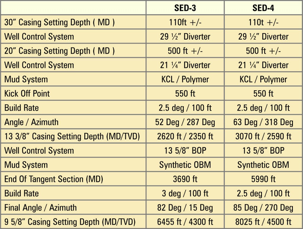 Table 1 summarizes the drilling operations for development wells SED-3 and SED-4, which were drilled with intentions to enhance production from the small accumulation of oil in the fractured reservoir of Indonesia's Sepanjang Field. UBD was used to enable production testing while drilling to identify production zones, as well as to reduce reservoir damage. Both wells were drilled with Apexindo Rig No. 8.