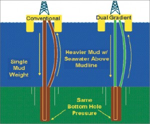 "This graphic displays the process of dual-gradient drilling and  how it compares with single-gradient drilling. The purpose of  dual-gradient drilling is to trick the rig into thinking it is residing  on the ocean floor. This ""new"" technology has been around for 15 years  and is just now returning to the industry."