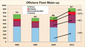 A total of 921 offshore rigs are expected in the worldwide supply by 2012, with drillships seeing the biggest percentage gain.