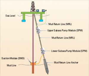 Deepwater RMR (Figure 2, below) uses two subsea pump modules, each    with three pump stages, one near bottom and one near mid-water  depth.