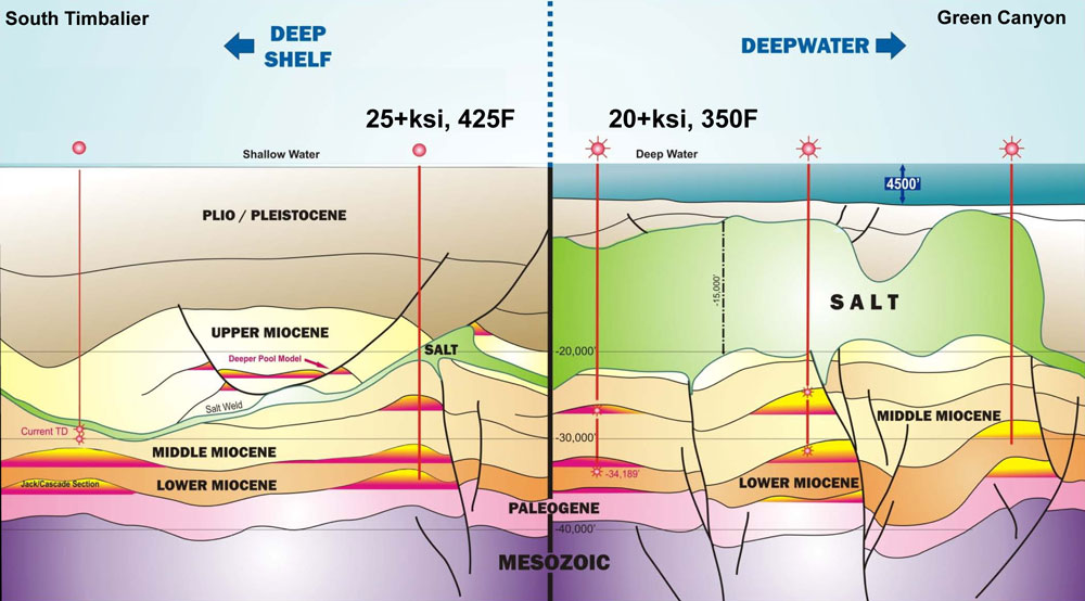 Shelf HPHT vs Deepwater HPHT in the GOM
