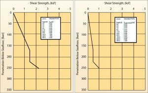 Figures 1 and 2: Undisturbed and remolded shear strength profiles, respectively. These parameters are used to evaluate axial and lateral capacities of the installed manifold pile. The data above were based on laboratory strength and index testing results.