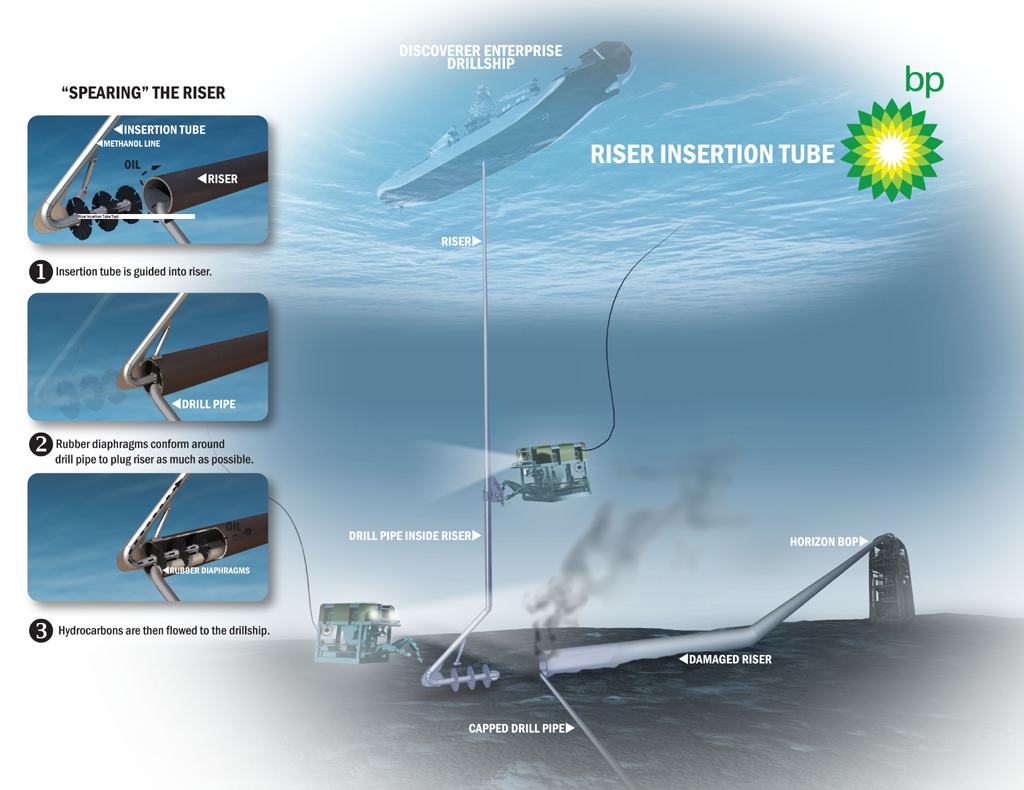 Use of the riser insertion tube tool is a complex operation that has not been done before at such water depths.