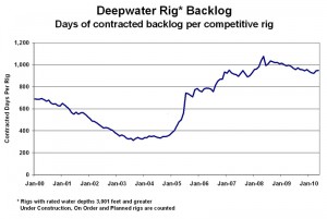 The backlog for deepwater rigs has fallen from its peak in 2008.