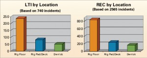 As with past years, by far the most injuries in drilling  operations occur on the rig floor.