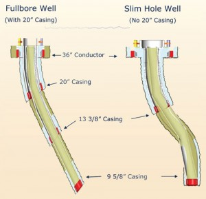 By eliminating the 20-in. surface casing string on Jubilee wells, the Tullow team was able to save three to four days per well. The operator ended up using the slim-well design as the base case design; wells were examined on a case-by-base basis to determine when this design was not appropriate. Later, the slim-well design was refined to become a soft S well profile to minimise the footage drilled. 