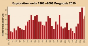 NPD anticipates that up to 50-plus exploration wells will be drilled on the Norwegian Continental Shelf in 2010. That would be fewer than the 65 drilled in 2009 but would still be considered a healthy level.