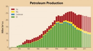 The Norwegian Petroleum Directorate (NPD) expects that natural gas production will increase over the next decade, helping Norway to keep overall petroleum production up even though oil production will fall.