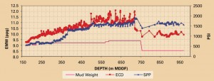 Figure 3 shows the relationship between the ECD and standpipe pressure versus depth in Well D4. From the onset, the ECDs recorded by the MWD tool were not trending with the plan. The ECD spiked at a maximum 12.5 ppg, typically between 2-3 ppg above the mud weight.