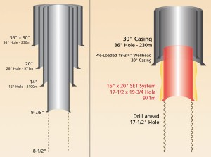 Figure 3: In offshore environments, hole instability can be common in upper hole sections. Compared with a conventional well design (left), a 16 in.-by-20 in. expandable liner (right) could reduce the required hole size. This could help to improve subsequent ECD management, and the upper section could be drilled at significantly higher ROP. The 16 in.-by-20 in. expandable liner with 17 ½-in. drill ahead has been qualified and tested, but current availability is dependent on lead time for pipe manufacturing.