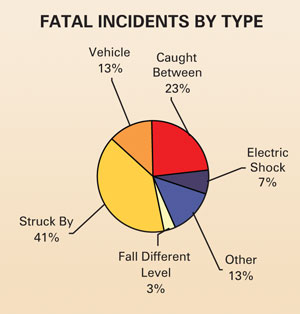 """Struck By"" and ""Caught Between"" together accounted for 64% of the 32 fatalities reported in 2009."