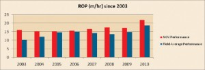 Figure 8: ROPs improved by 37% over the past decade in the HMD field.