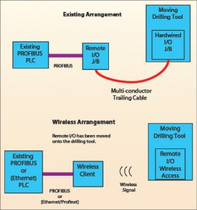 Figure 4: In the wireless arrangement, the remote I/O devices have been relocated away from the stationary junction box and installed on the moving tool itself.