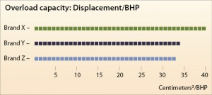 Figure 3: Different engine manufacturers have different ratios of cylinder displacement to brake horsepower (BHP). This ratio is an important factor in a generator set's ability to respond quickly to changes in load and maintain voltage and frequency. Generator drive engines with the highest displacement-to-BHP ratio have more reserve horsepower, the lowest fuel consumption and the best durability.