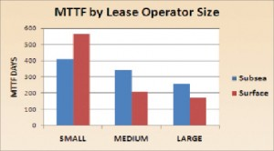 Figure 4: Subsea MTTF was correlated by lease operator size to try to account for the wide variance in MTTFs.