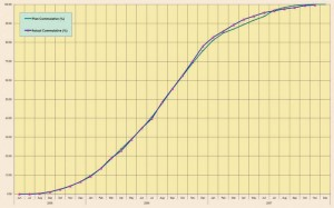 Figure 4: The overall project S-curve.