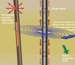 Figure 2: A magnetic proximity ranging tool is run to determine relative distance and bearing from the target well. Directional drilling continues to about half the distance to the planned intersection, and another magnetic ranging run is made to update relative distance and bearing.