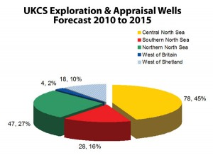 Although the Central North Sea will continue to dominate UKCS drilling, the exploration-driven West of Shetland sector is expected to be a significant growth area over the next five years.