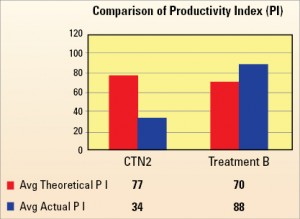Figure 5 shows the average, actual and theoretical PI plotted for  each treatment method over eight wells. Figures 4 and 5 show a strong  relationship between the nature of the treatment and production  improvement, with PI for Treatment B exceeding the theoretical PIs,  while the coiled tubing and nitrogen method actual PI was below the  theoretical.