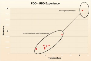 Figure 4: The temperature of the tight-gas reservoir was 1.5 times higher than PDO's previous UBD experience in oil reservoirs. To manage the high temperature, a mud cooler was mobilized for the intermediate section.