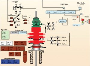 Figure 5: In the circulating system for UBD, solids in the returns from the well were held in the first and second tanks in the tank farm instead of using shakers or a centrifuge for separation. A crude burner was mobilized because of the high uncertainty of production from the well and the expectation of condensate in the produced gas.
