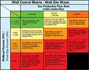 Figure 6: A well control matrix was formulated based on various flow modeling scenarios to generate a basis of design for the UBD equipment. The matrix was followed to limit the maximum volume of gas produced during UBD operations and provided the guidelines to remain within the design and operating envelopes of the 9 5/8-in. casing and the UBD well control equipment.