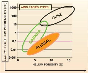Figure1: The permeability of the target reservoir for the underbalanced drilling project was related to an alluvial gross depositional environment. The dominant depositional facies were either fluvial, sabkha or aeolian (dune).