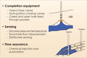 Intelligent well technology encompasses a wide range of capabilities, from opening and closing valves to downhole flow measurements to ensuring flow assurance. Companies can and do choose the level of complexity to be implemented in various wellbore architectures and reservoir types. Baker Hughes has embarked on an initiative to bring IW technology to the more mature, cost-sensitive markets and plans to launch field trials by the end of 2011. Source: Baker Hughes