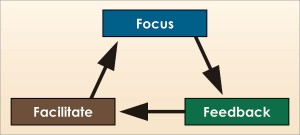 Focus, feedback and facilitate make up this three-part coaching model for safety. Focus addresses what you want the individual to do; feedback entails positive reinforcement and the expression of concern; and facilitate means removing roadblocks from employees' paths to successful behavior.