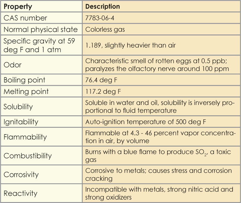 Table 1: This table provides the physical and chemical properties of H2S. The effects of H2S corrosion include hydrogen embrittlement, corrosion and cracking of drillstring components, drilling fluid processing equipment, and drilling safety equipment, such as blowout preventers.