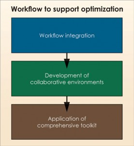 A framework for drilling optimization should support and deliver these three optimization drivers. In order for this workflow to be effective, service companies have to position themselves as partners in the drilling operation that deliver the most efficient processes to drive overall cost reduction.