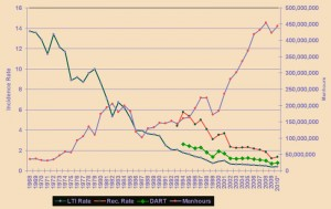 The drilling industry's lost-time incident rates have decreased dramatically since 1968.