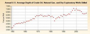 In 1950, the average depth of exploratory wells in the US was less than 4,700 ft and by 2000 the average well depth in the US reached a peak of nearly 7,000 ft. (Source: US Energy Information Association)